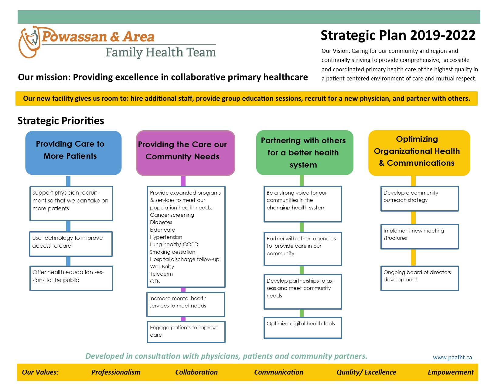 PAAFHT Strategic Plan 2019-22